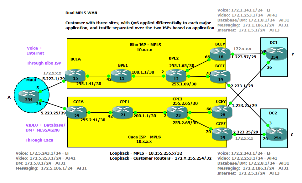 Intro to GNS3 and Testing Dual MPLS WAN with QoS and more – Salman