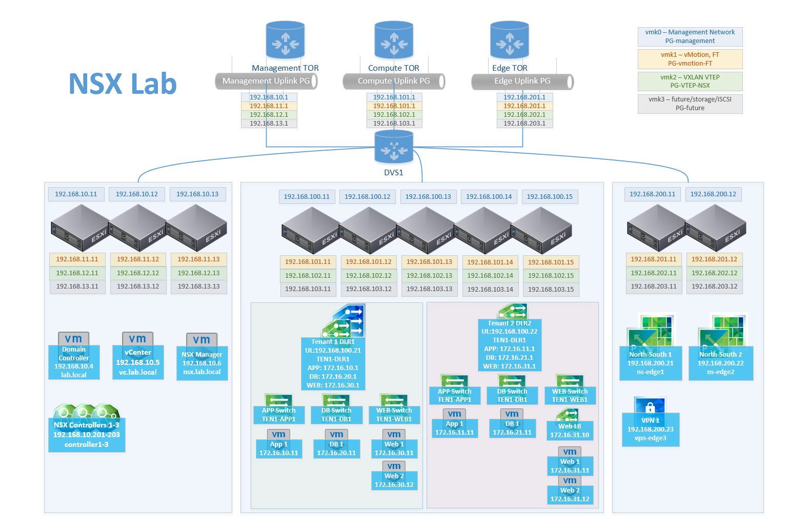 Nsx lab visio diagram salman naqvi 2xccie nsx lab 2015 04 09 pooptronica